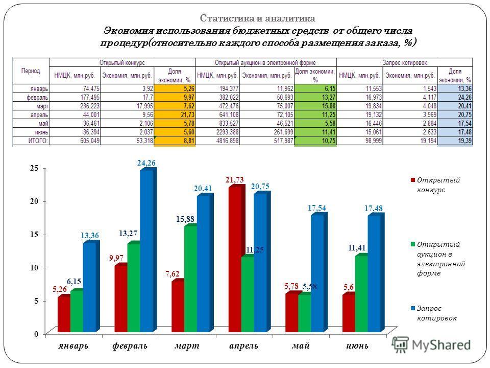 Статистика и аналитика Экономия использования бюджетных средств от общего числа процедур(относительно каждого способа размещения заказа, %)