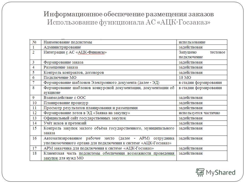 Информационное обеспечение размещения заказов Использование функционала АС «АЦК-Госзаказ»