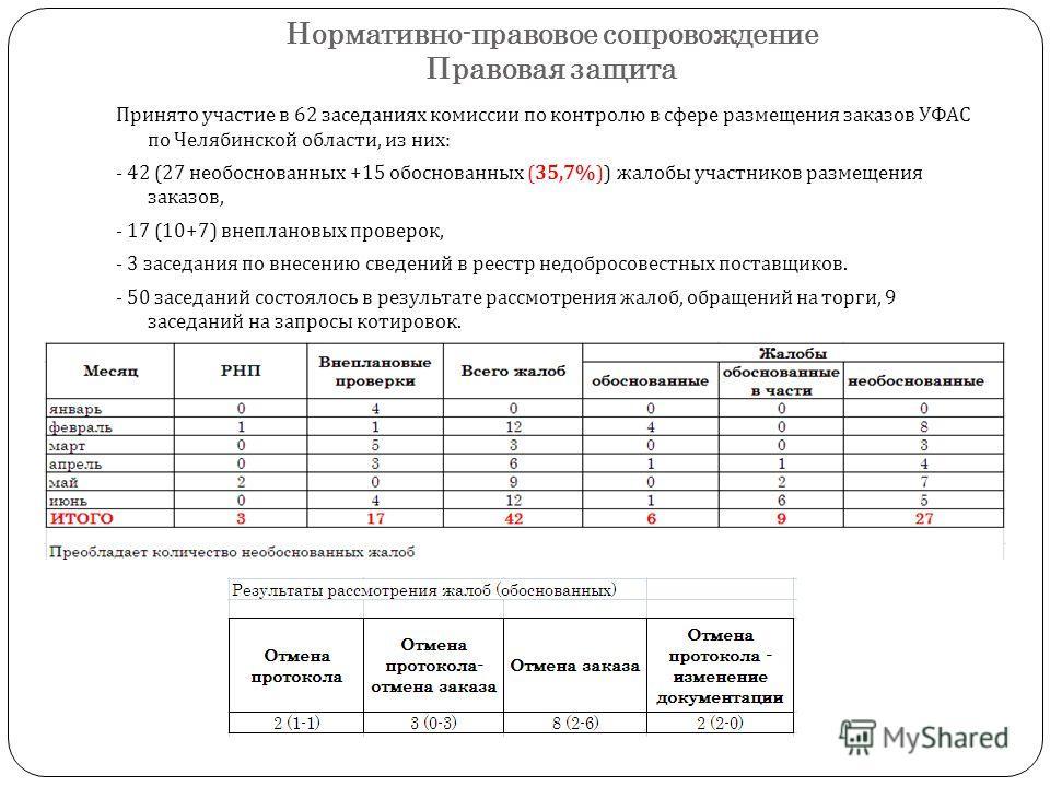 Нормативно-правовое сопровождение Правовая защита Принято участие в 62 заседаниях комиссии по контролю в сфере размещения заказов УФАС по Челябинской области, из них : - 42 (27 необоснованных +15 обоснованных (35,7%)) жалобы участников размещения зак