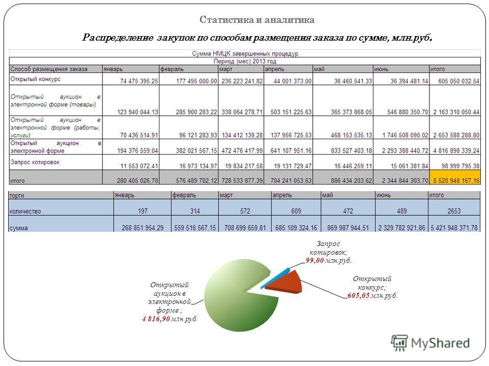 Статистика и аналитика Распределение закупок по способам размещения заказа по сумме, млн.руб.