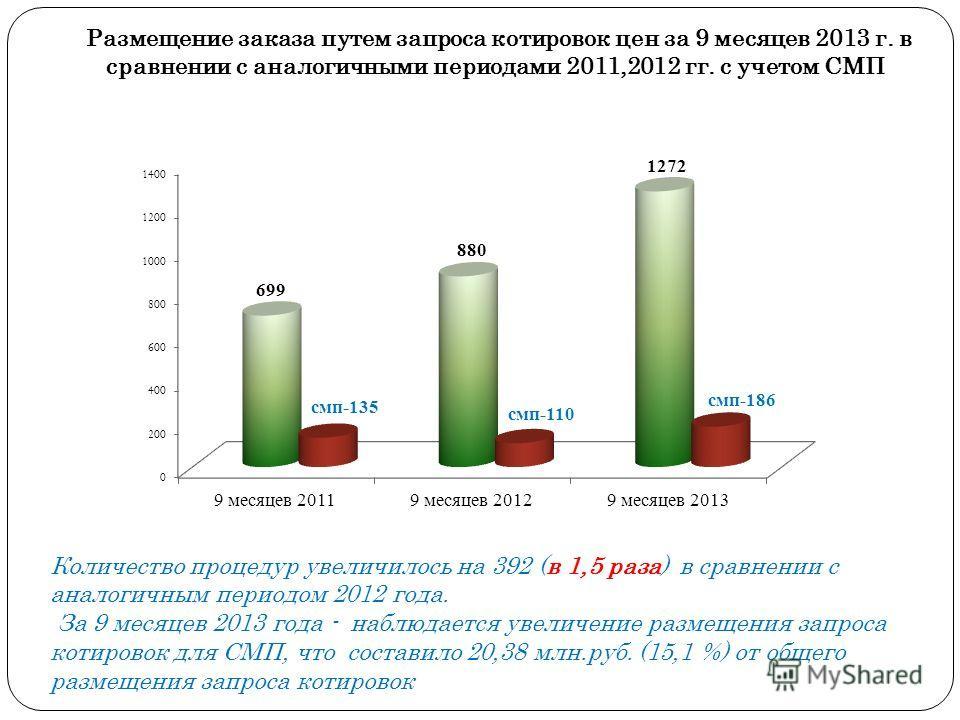 Количество процедур увеличилось на 392 (в 1,5 раза) в сравнении с аналогичным периодом 2012 года. За 9 месяцев 2013 года - наблюдается увеличение размещения запроса котировок для СМП, что составило 20,38 млн.руб. (15,1 %) от общего размещения запроса