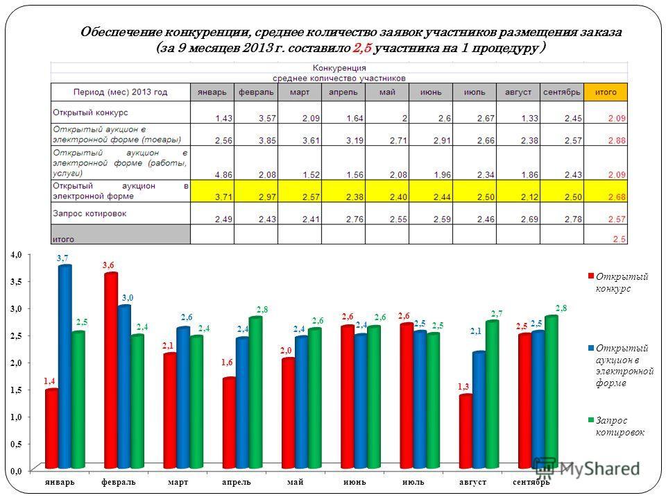 Обеспечение конкуренции, среднее количество заявок участников размещения заказа (за 9 месяцев 2013 г. составило 2,5 участника на 1 процедуру )