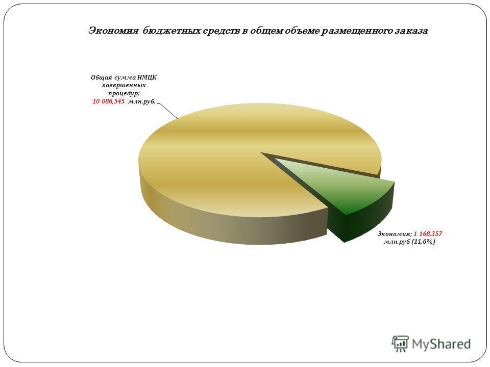 Экономия бюджетных средств в общем объеме размещенного заказа