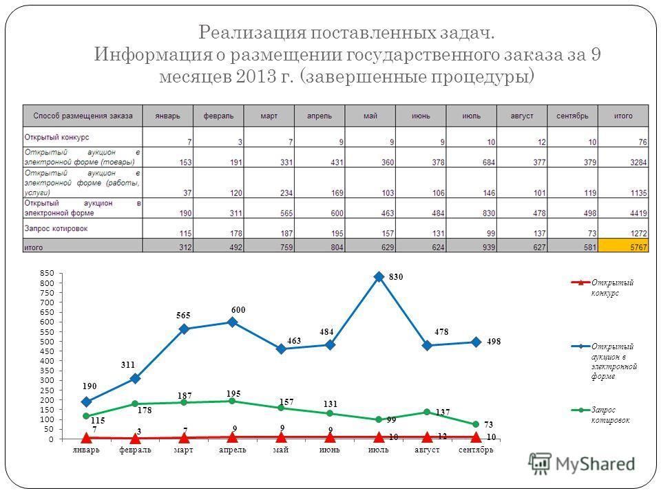 Реализация поставленных задач. Информация о размещении государственного заказа за 9 месяцев 2013 г. (завершенные процедуры)