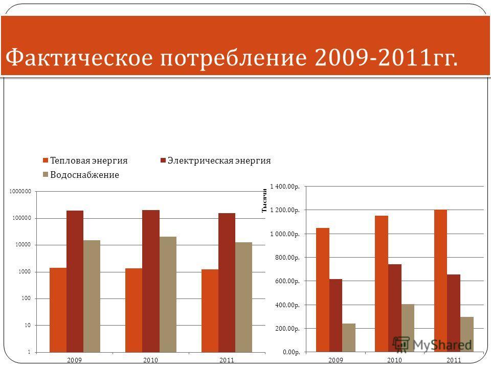 Фактическое потребление 2009-2011 гг.