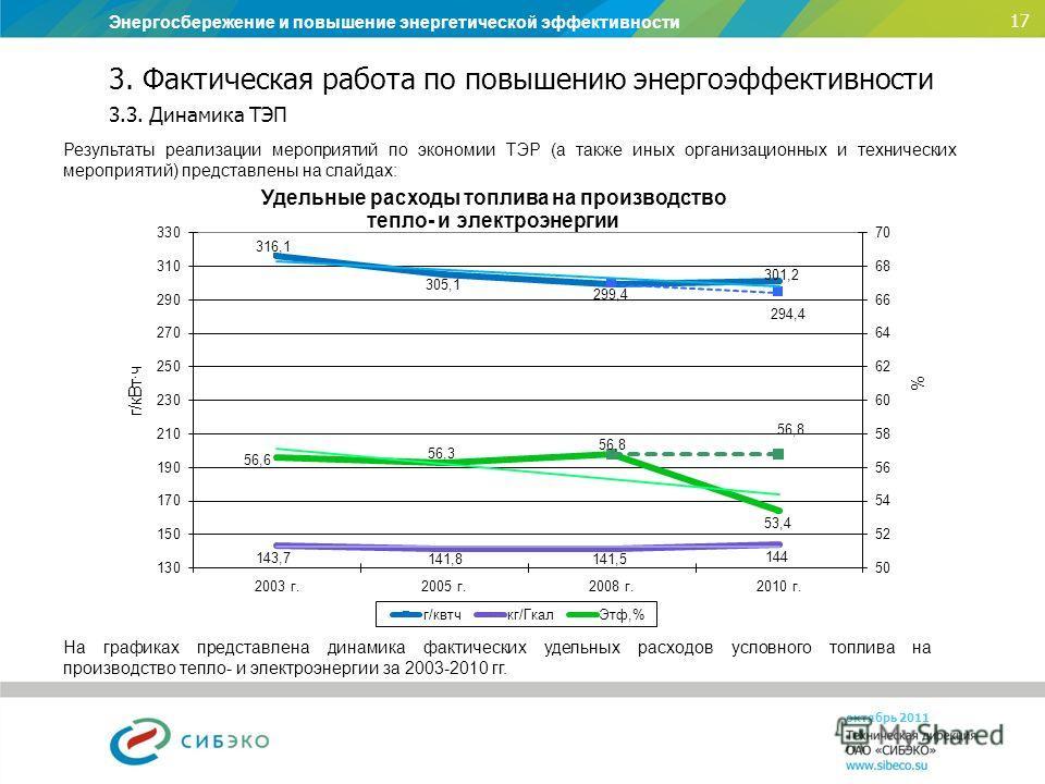 Энергосбережение и повышение энергетической эффективности 17 октябрь 2011 На графиках представлена динамика фактических удельных расходов условного топлива на производство тепло- и электроэнергии за 2003-2010 гг. 3. Фактическая работа по повышению эн