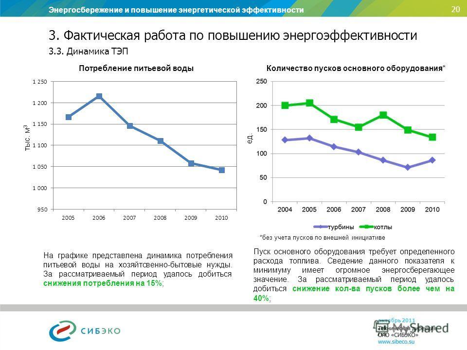 Энергосбережение и повышение энергетической эффективности 20 октябрь 2011 3. Фактическая работа по повышению энергоэффективности тыс. м 3 3.3. Динамика ТЭП На графике представлена динамика потребления питьевой воды на хозяйтсвенно-бытовые нужды. За р