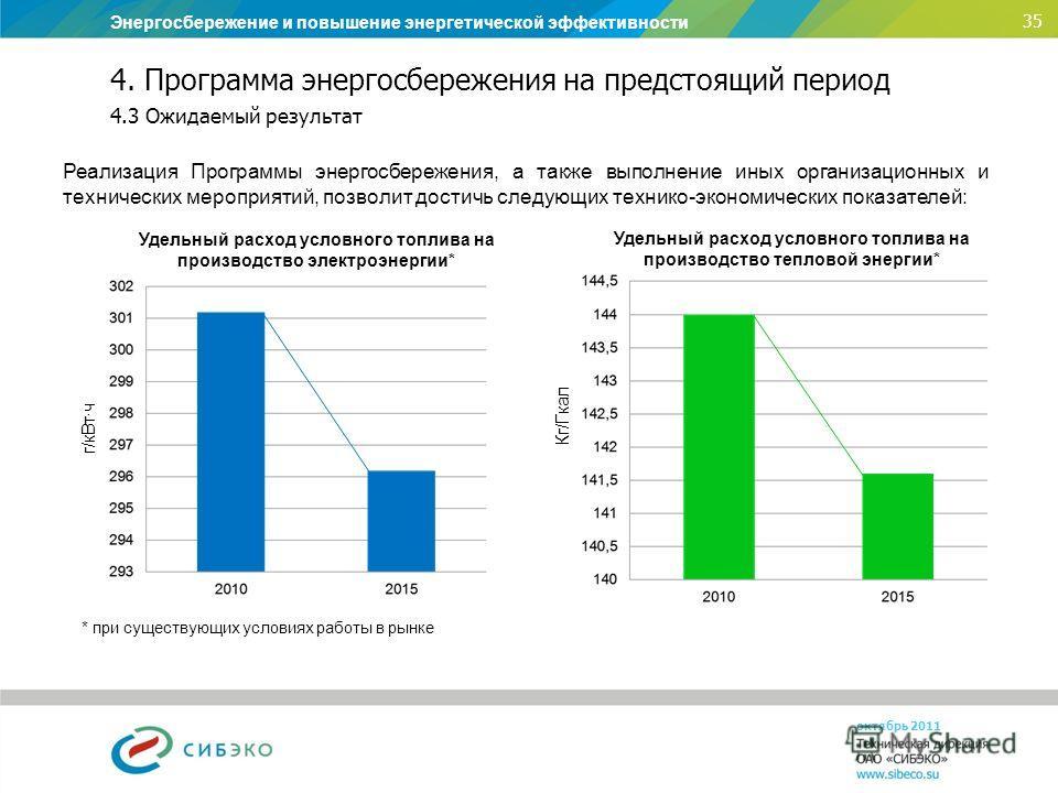Энергосбережение и повышение энергетической эффективности 35 октябрь 2011 4. Программа энергосбережения на предстоящий период 4.3 Ожидаемый результат Реализация Программы энергосбережения, а также выполнение иных организационных и технических меропри