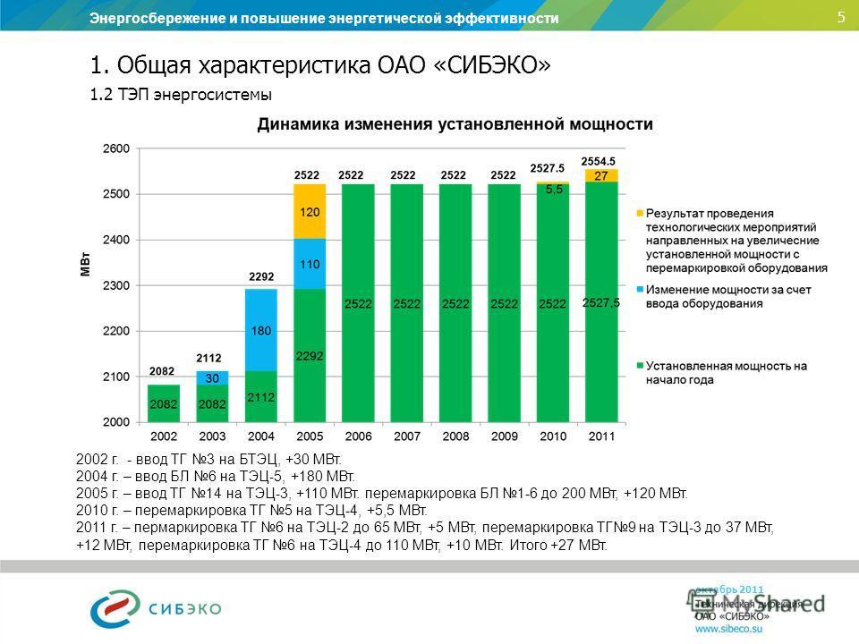 Энергосбережение и повышение энергетической эффективности 5 1. Общая характеристика ОАО «СИБЭКО» 1.2 ТЭП энергосистемы октябрь 2011 2002 г. - ввод ТГ 3 на БТЭЦ, +30 МВт. 2004 г. – ввод БЛ 6 на ТЭЦ-5, +180 МВт. 2005 г. – ввод ТГ 14 на ТЭЦ-3, +110 МВт.