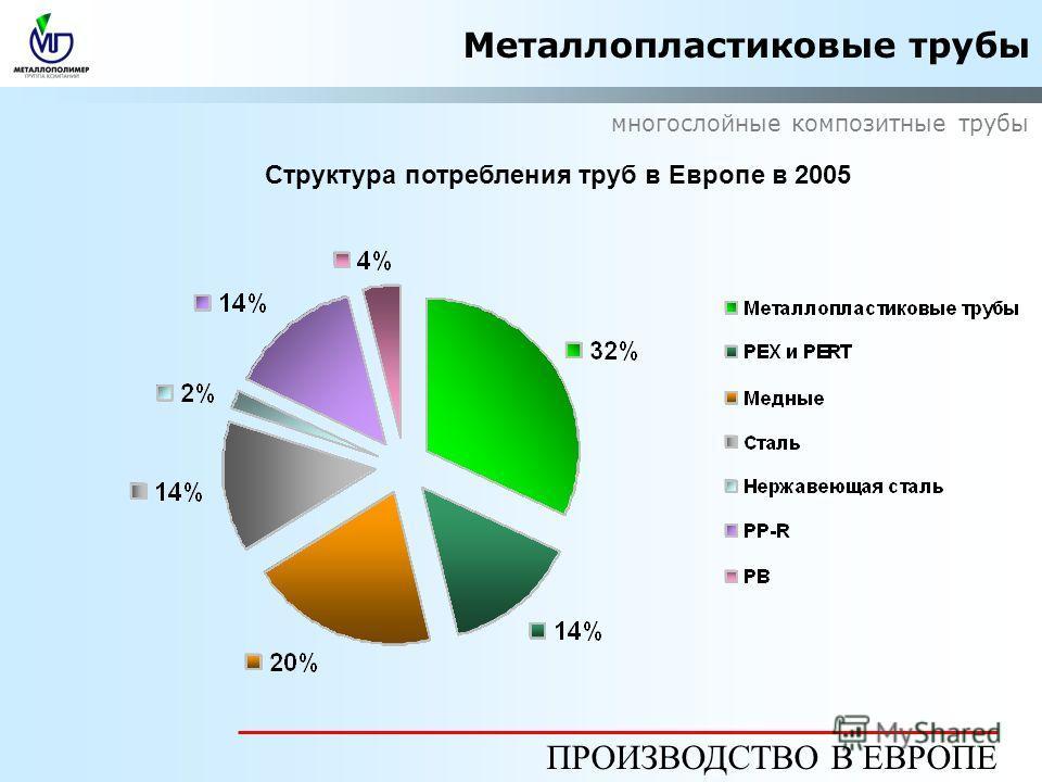 Металлопластиковые трубы многослойные композитные трубы ПРОИЗВОДСТВО В ЕВРОПЕ Структура потребления труб в Европе в 2005