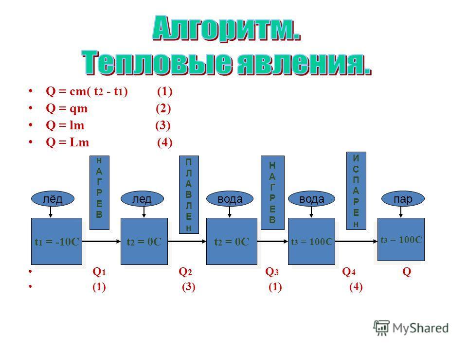 Q = cm( t 2 - t 1 ) (1) Q = qm (2) Q = lm (3) Q = Lm (4) Q 1 Q 2 Q 3 Q 4 Q (1) (3) (1) (4) t 1 = -10C t 2 = 0C t 3 = 100C лёдледвода пар нАГРЕВнАГРЕВ ПЛАВЛЕнПЛАВЛЕн НАГРЕВНАГРЕВ ИСПАРЕнИСПАРЕн