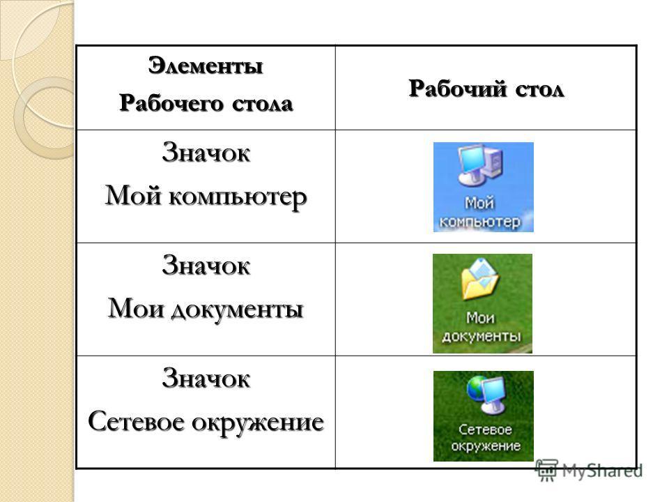 Элементы Рабочего стола Рабочий стол Значок Мой компьютер Значок Мои документы Значок Сетевое окружение