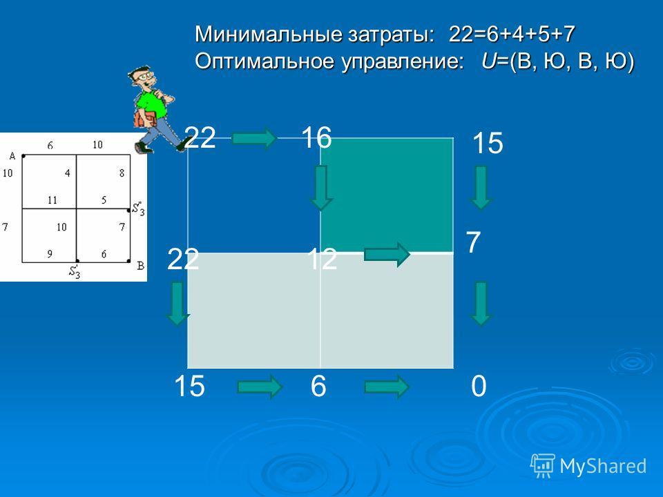 0 7 15 6 1222 1622 Минимальные затраты: 22=6+4+5+7 Оптимальное управление: U=(В, Ю, В, Ю)