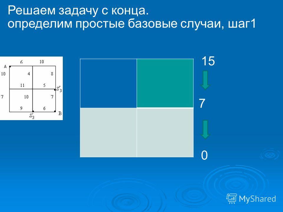 определим простые базовые случаи, шаг1 Решаем задачу с конца. 0 7 15