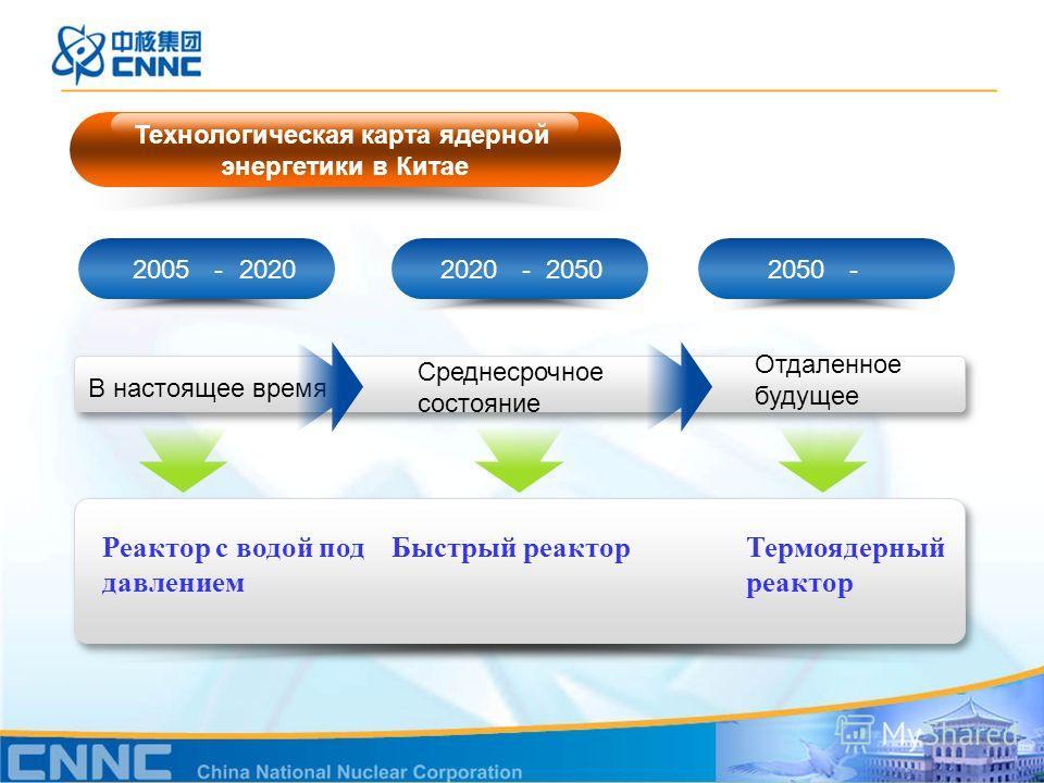 2005 2020 2020 20502050 В настоящее время Среднесрочное состояние Отдаленное будущее Реактор с водой под давлением Быстрый реакторТермоядерный реактор Технологическая карта ядерной энергетики в Китае