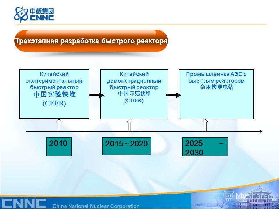 2025 2030 2015 2020 2010 Китайский экспериментальный быстрый реактор (CEFR) Китайский демонстрационный быстрый реактор (CDFR) Промышленная АЭС с быстрым реактором Трехэтапная разработка быстрого реактора