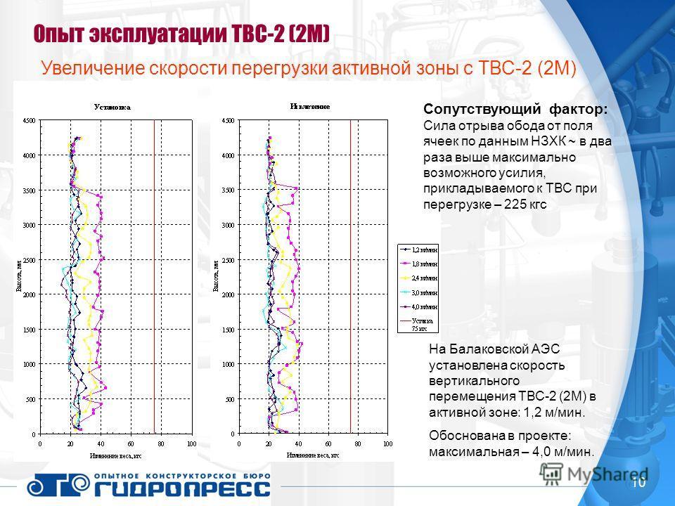 10 Опыт эксплуатации ТВС-2 (2М) Увеличение скорости перегрузки активной зоны с ТВС-2 (2М) Сопутствующий фактор: Сила отрыва обода от поля ячеек по данным НЗХК ~ в два раза выше максимально возможного усилия, прикладываемого к ТВС при перегрузке – 225