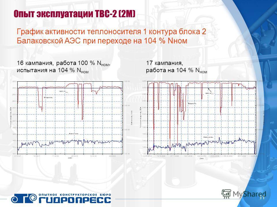 11 Опыт эксплуатации ТВС-2 (2М) 16 кампания, работа 100 % N ном, испытания на 104 % N ном 17 кампания, работа на 104 % N ном График активности теплоносителя 1 контура блока 2 Балаковской АЭС при переходе на 104 % Nном
