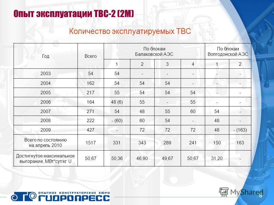 Опыт эксплуатации ТВС-2 (2М) 8 Количество эксплуатируемых ТВС ГодВсего По блокам Балаковской АЭС По блокам Волгодонской АЭС 123412 200354 ----- 200416254 --- 20052175554 -- 200616448 (6)55- -- 20072715448556054- 2008222- (60)6054-48- 2009427-72 48- (