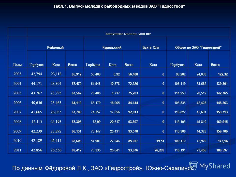 Табл. 1. Выпуск молоди с рыбоводных заводов ЗАО