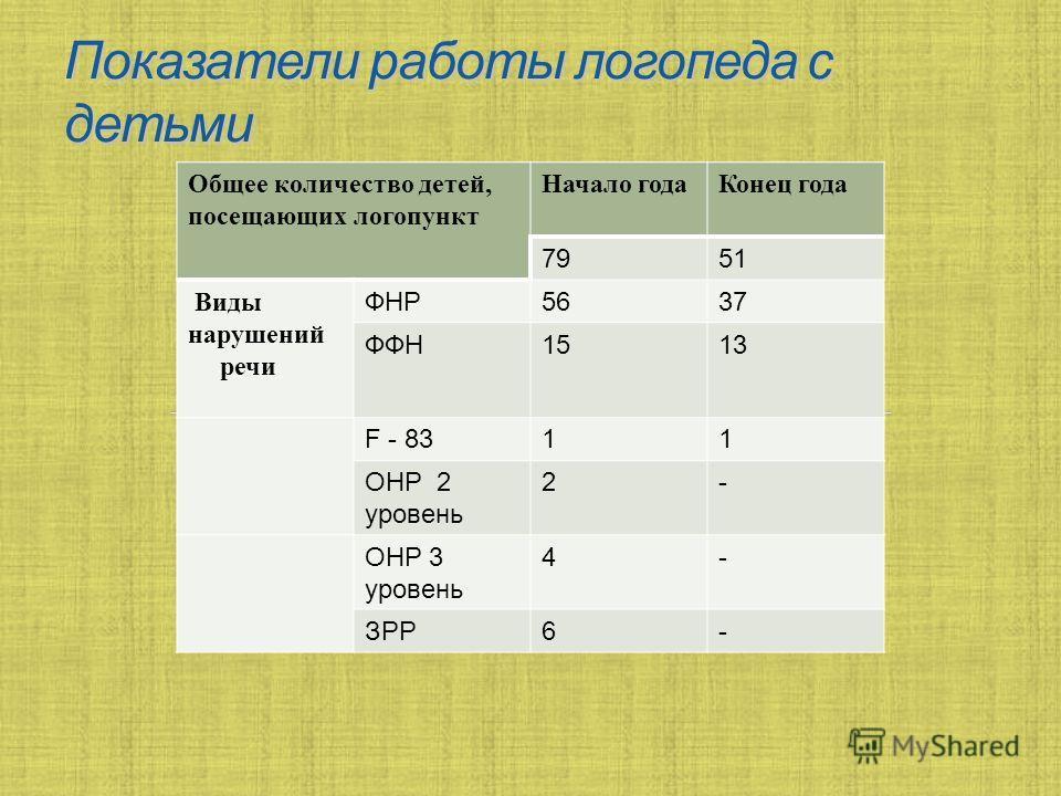 Общее количество детей, посещающих логопункт Начало годаКонец года 7951 Виды нарушений речи ФНР5637 ФФН1513 F - 8311 OHP 2 уровень 2- OHP 3 уровень 4- ЗРР6-