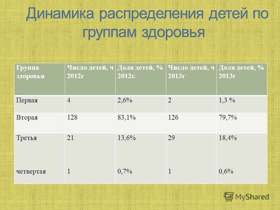 Группа здоровья Число детей, ч 2012г Доля детей, % 2012г. Число детей, ч 2013г Доля детей, % 2013г Первая42,6%21,3 % Вторая12883,1%12679,7% Третья четвертая 21 1 13,6% 0,7% 29 1 18,4% 0,6%
