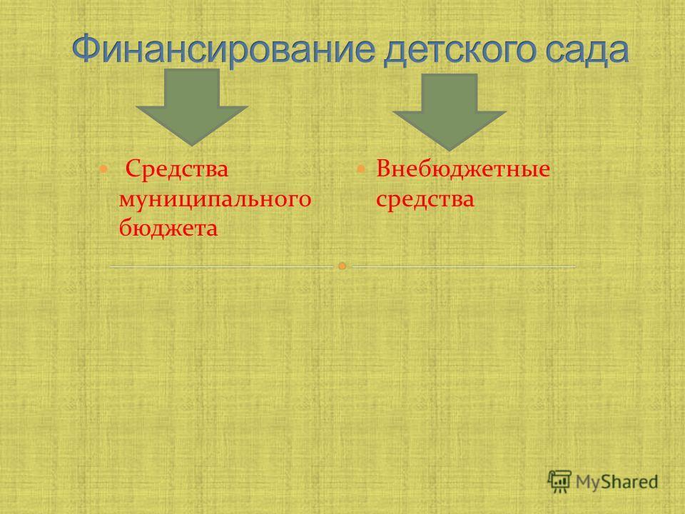 Средства муниципального бюджета Внебюджетные средства