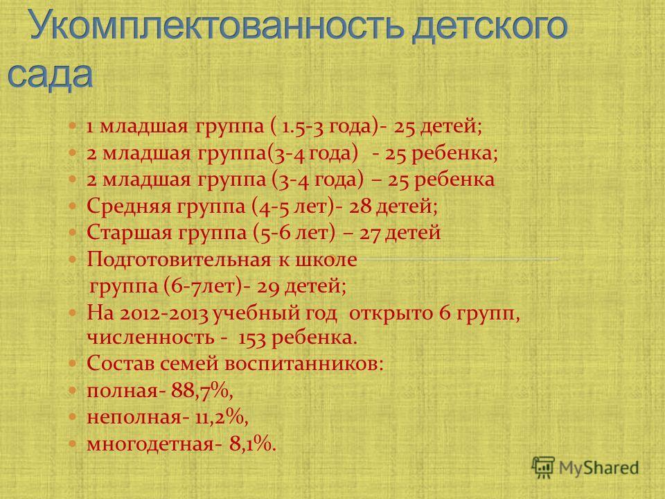 1 младшая группа ( 1.5-3 года)- 25 детей; 2 младшая группа(3-4 года) - 25 ребенка; 2 младшая группа (3-4 года) – 25 ребенка Средняя группа (4-5 лет)- 28 детей; Старшая группа (5-6 лет) – 27 детей Подготовительная к школе группа (6-7лет)- 29 детей; На