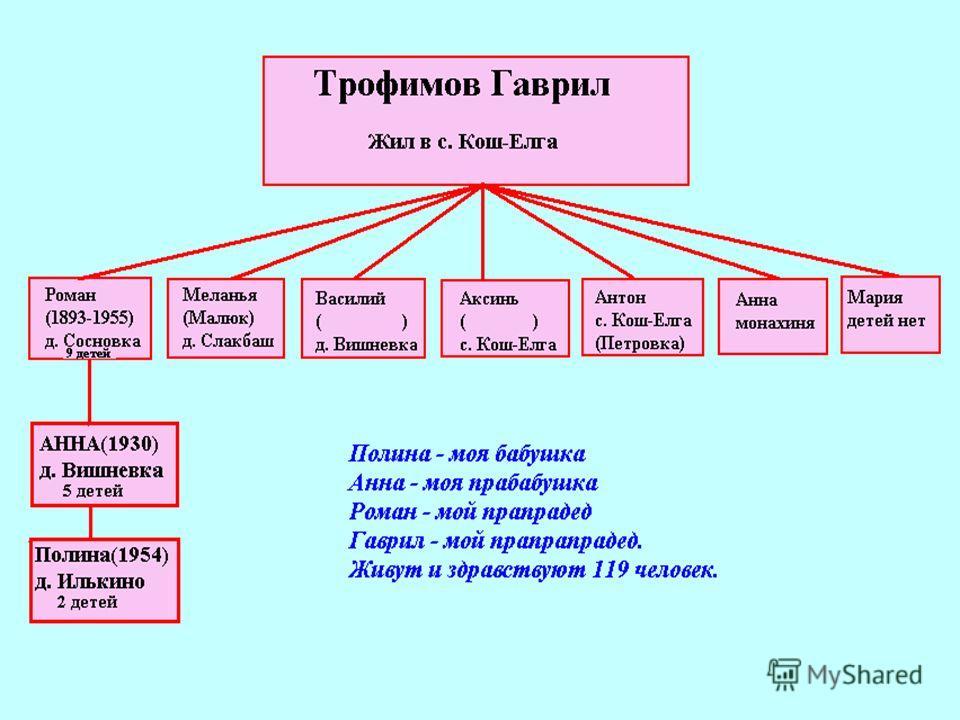 Чувашские селения в Башкортостане