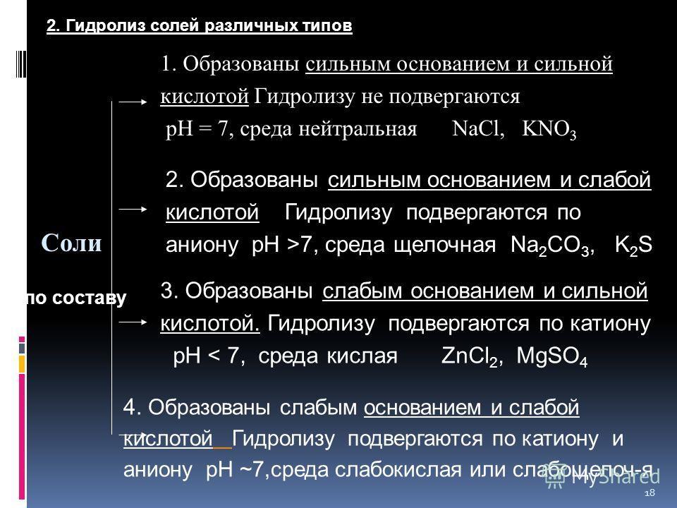 18 по составу 2. Гидролиз солей различных типов 1. Образованы сильным основанием и сильной кислотой Гидролизу не подвергаются рН = 7, среда нейтральная NaCl, KNO 3 2. Образованы сильным основанием и слабой кислотой Гидролизу подвергаются по аниону рН