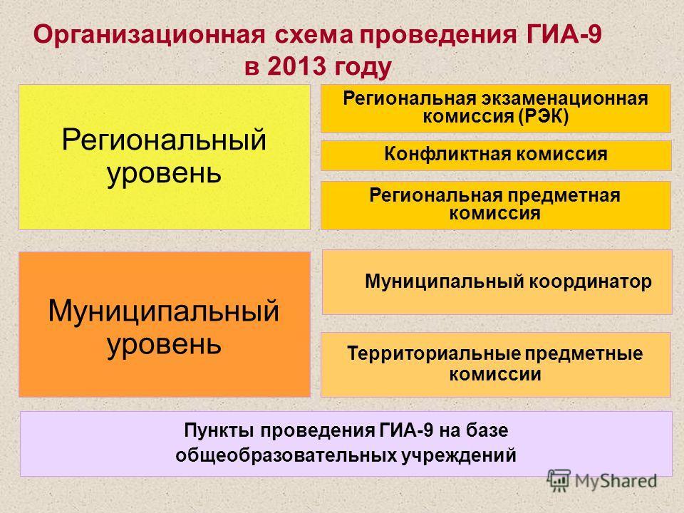 Организационная схема проведения ГИА-9 в 2013 году Региональная экзаменационная комиссия (РЭК) Конфликтная комиссия Региональный уровень Муниципальный координатор Муниципальный уровень Территориальные предметные комиссии Пункты проведения ГИА-9 на ба