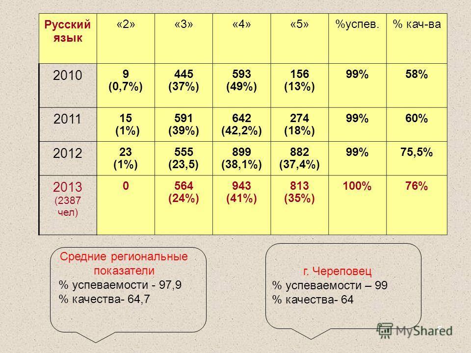 5 Русский язык «2»«3»«4»«5»%успев.% кач-ва 2010 9 (0,7%) 445 (37%) 593 (49%) 156 (13%) 99%58% 2011 15 (1%) 591 (39%) 642 (42,2%) 274 (18%) 99%60% 2012 23 (1%) 555 (23,5) 899 (38,1%) 882 (37,4%) 99%75,5% 2013 (2387 чел) 0564 (24%) 943 (41%) 813 (35%)