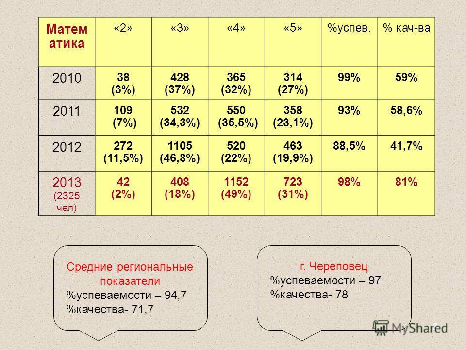 6 Матем атика «2»«3»«4»«5»%успев.% кач-ва 2010 38 (3%) 428 (37%) 365 (32%) 314 (27%) 99%59% 2011 109 (7%) 532 (34,3%) 550 (35,5%) 358 (23,1%) 93%58,6% 2012 272 (11,5%) 1105 (46,8%) 520 (22%) 463 (19,9%) 88,5%41,7% 2013 (2325 чел) 42 (2%) 408 (18%) 11