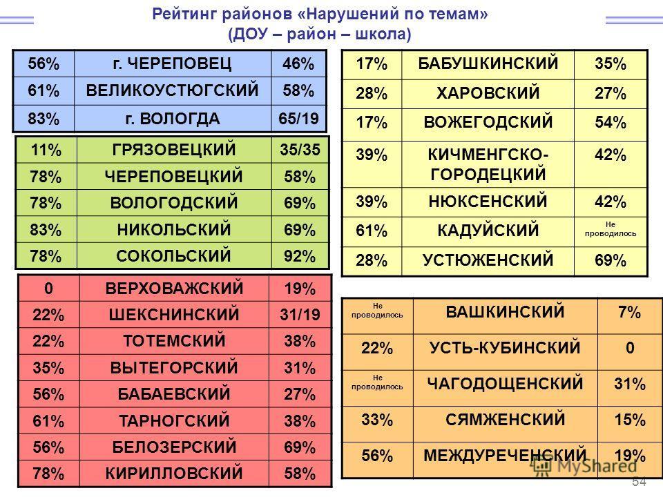 54 56%г. ЧЕРЕПОВЕЦ46% 61%ВЕЛИКОУСТЮГСКИЙ58% 83%г. ВОЛОГДА65/19 11%ГРЯЗОВЕЦКИЙ35/35 78%ЧЕРЕПОВЕЦКИЙ58% 78%ВОЛОГОДСКИЙ69% 83%НИКОЛЬСКИЙ69% 78%СОКОЛЬСКИЙ92% 0ВЕРХОВАЖСКИЙ19% 22%ШЕКСНИНСКИЙ31/19 22%ТОТЕМСКИЙ38% 35%ВЫТЕГОРСКИЙ31% 56%БАБАЕВСКИЙ27% 61%ТАРНО