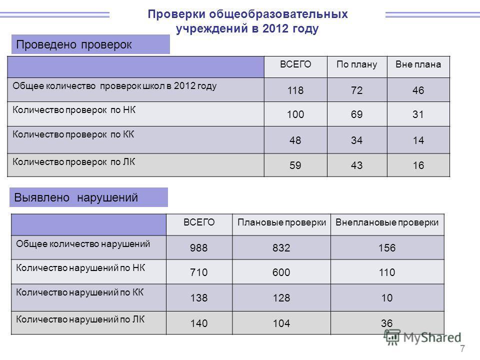 ВСЕГОПо плануВне плана Общее количество проверок школ в 2012 году 1187246 Количество проверок по НК 1006931 Количество проверок по КК 483414 Количество проверок по ЛК 594316 Проверки общеобразовательных учреждений в 2012 году 7 Проведено проверок Выя