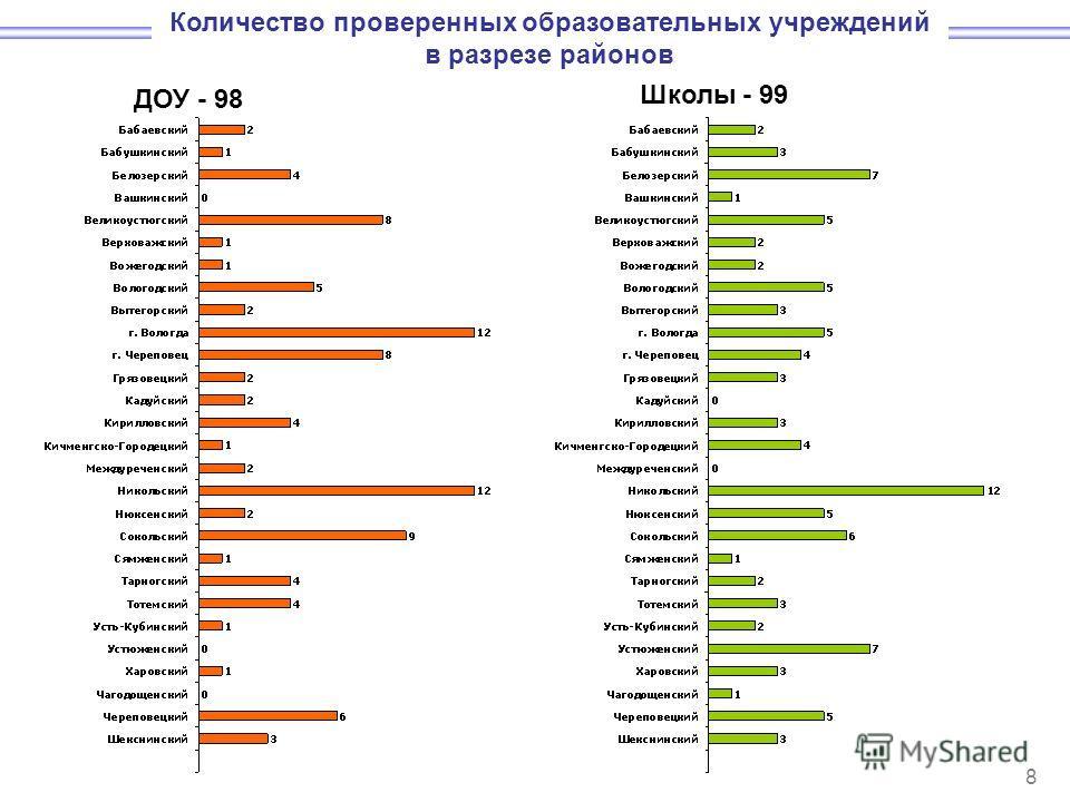 Количество проверенных образовательных учреждений в разрезе районов 8 ДОУ - 98 Школы - 99