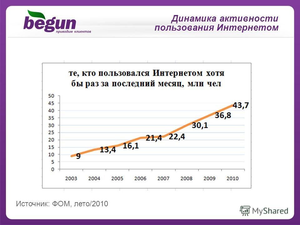 Динамика активности пользования Интернетом Источник: ФОМ, лето/2010