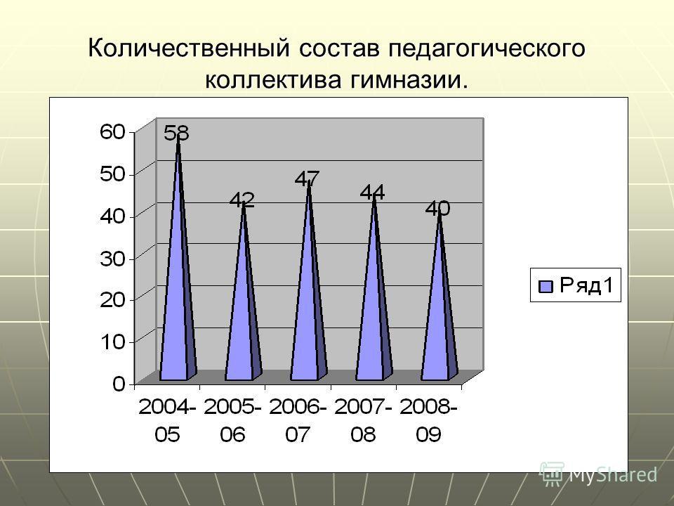 Количественный состав педагогического коллектива гимназии.