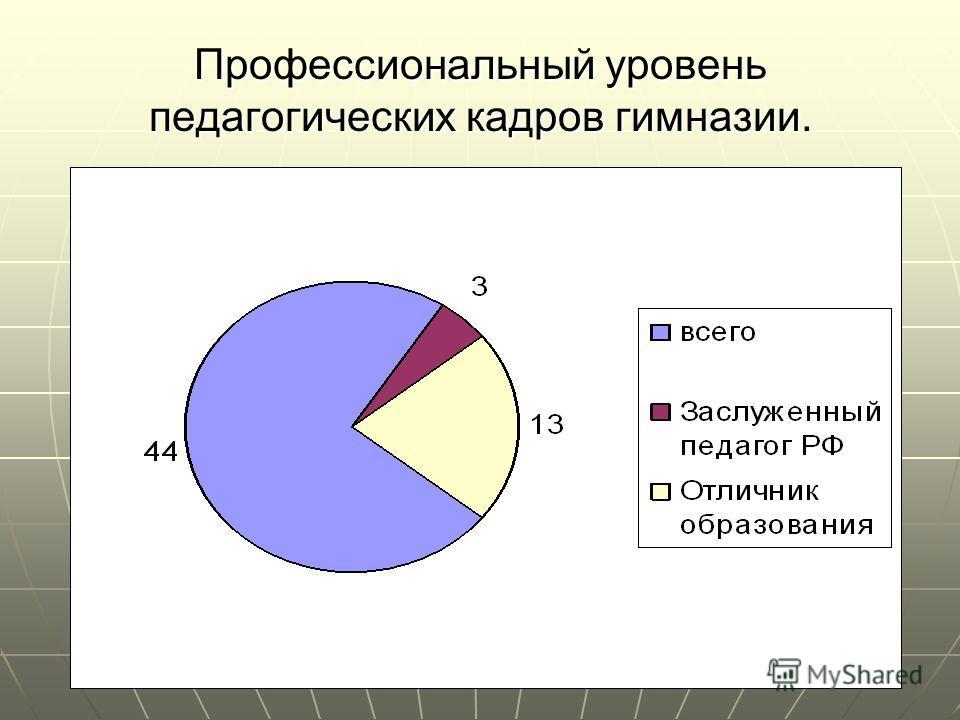 Профессиональный уровень педагогических кадров гимназии.
