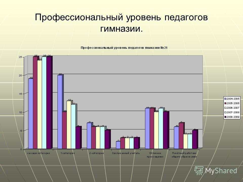 Профессиональный уровень педагогов гимназии.