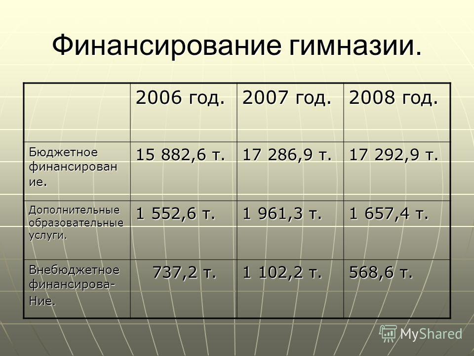 Финансирование гимназии. 2006 год. 2007 год. 2008 год. Бюджетное финансирован ие. 15 882,6 т. 17 286,9 т. 17 292,9 т. Дополнительные образовательные услуги. 1 552,6 т. 1 961,3 т. 1 657,4 т. Внебюджетное финансирова- Ние. 737,2 т. 737,2 т. 1 102,2 т.