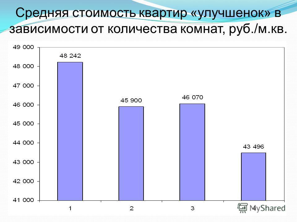 Средняя стоимость квартир «улучшенок» в зависимости от количества комнат, руб./м.кв.