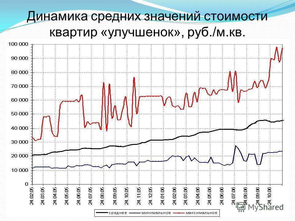 Динамика средних значений стоимости квартир «улучшенок», руб./м.кв.