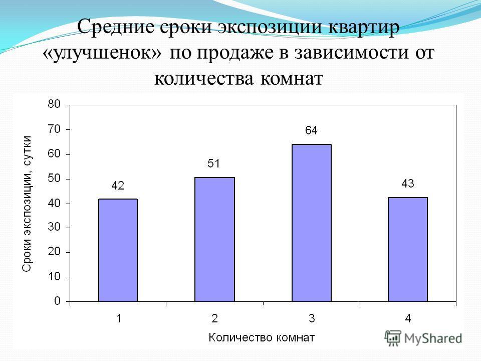 Средние сроки экспозиции квартир «улучшенок» по продаже в зависимости от количества комнат