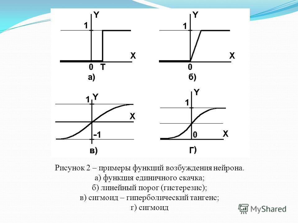 Рисунок 2 – примеры функций возбуждения нейрона. а) функция единичного скачка; б) линейный порог (гистерезис); в) сигмоид – гиперболический тангенс; г) сигмоид