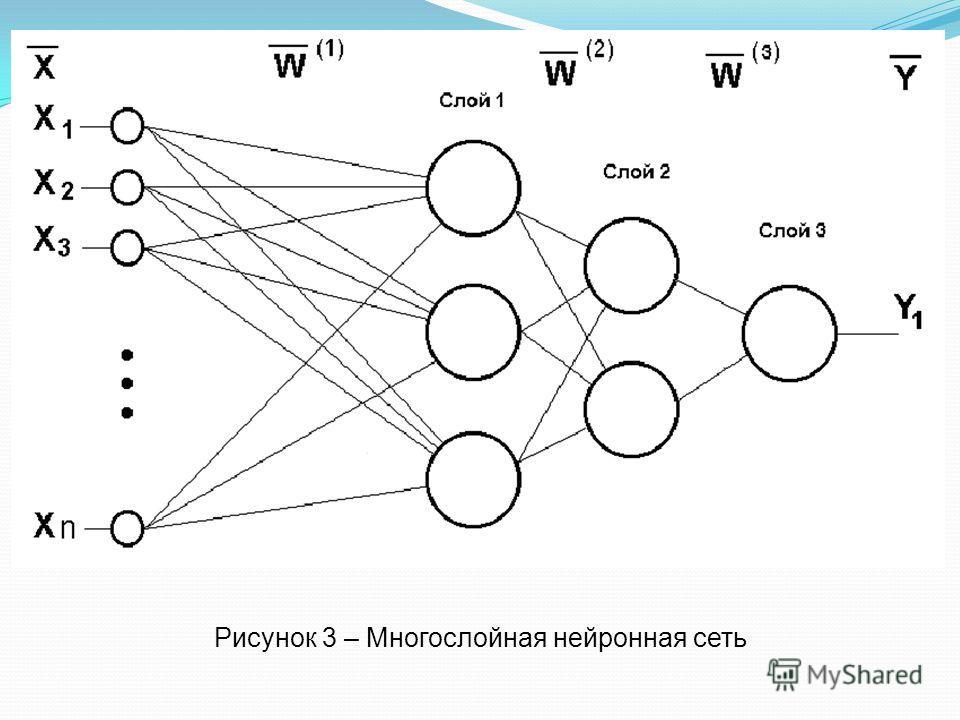Рисунок 3 – Многослойная нейронная сеть