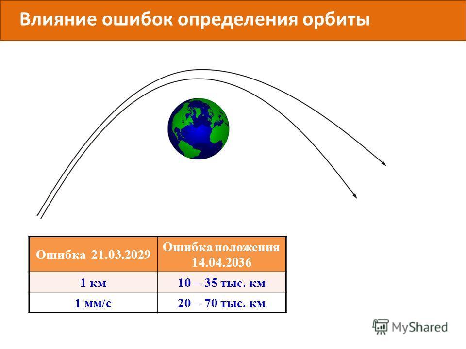 Ошибка 21.03.2029 Ошибка положения 14.04.2036 1 км 10 35 тыс. км 1 мм/с 20 70 тыс. км Влияние ошибок определения орбиты