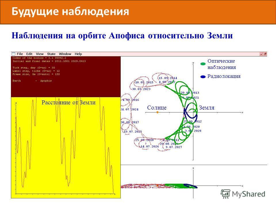 Будущие наблюдения Наблюдения на орбите Апофиса относительно Земли ЗемляСолнце Оптические наблюдения Радиолокация Расстояние от Земли
