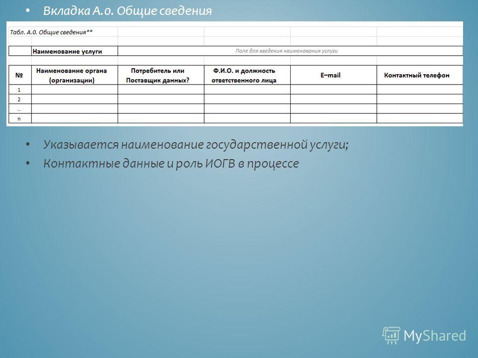 Вкладка А.0. Общие сведения Указывается наименование государственной услуги; Контактные данные и роль ИОГВ в процессе