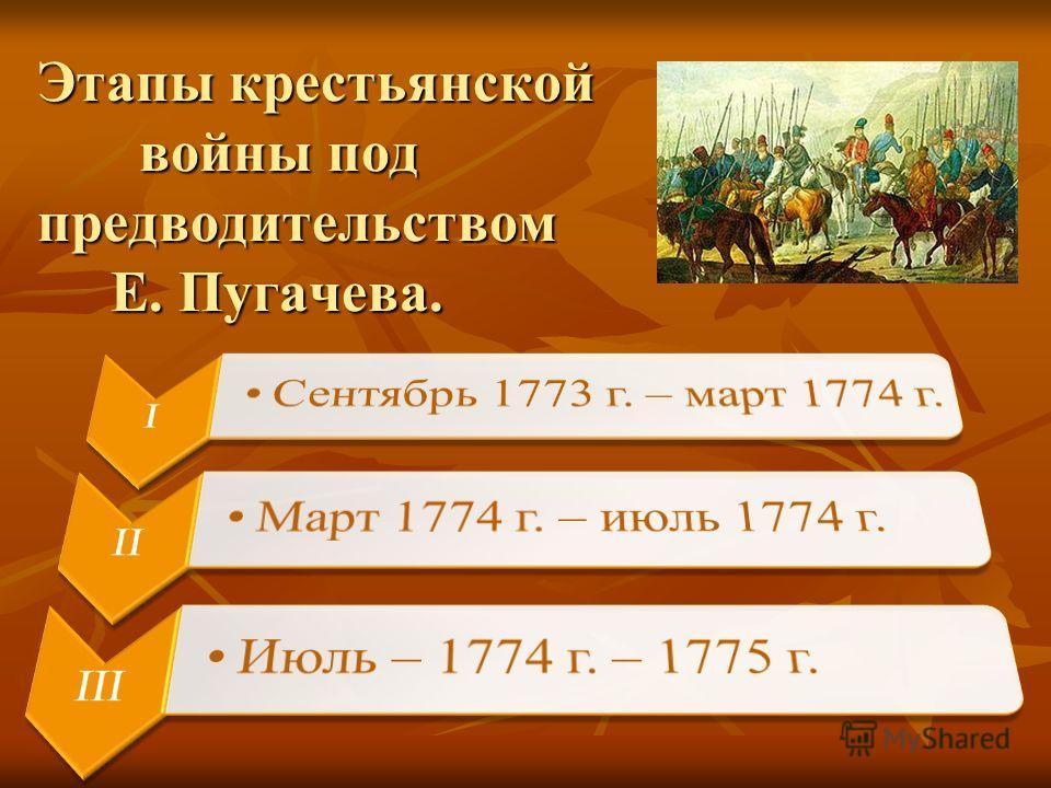 Этапы крестьянской войны под предводительством Е. Пугачева.